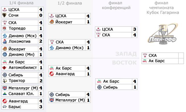турнирная таблица кхл 2015 20